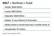 Repurposed chart of key stats about combined BB&T, SunTrust
