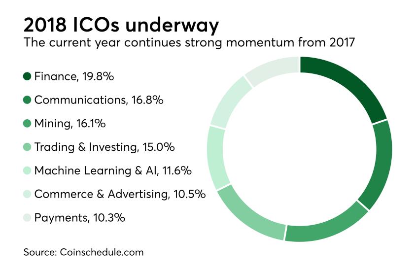 Chart: 2018 ICOs underway