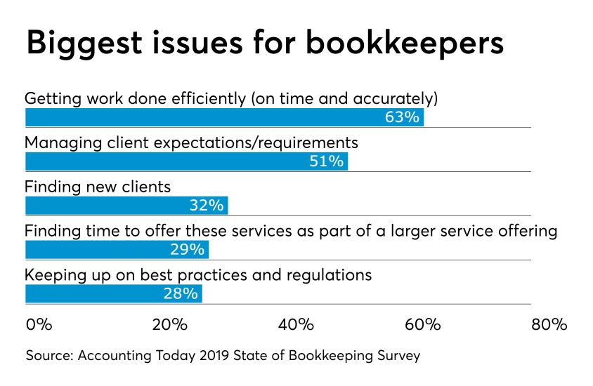 AT-062719- Bookkeeping Survey CHART -  Issues