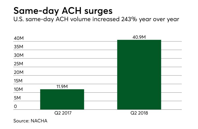 Chart: Same-day ACH surges