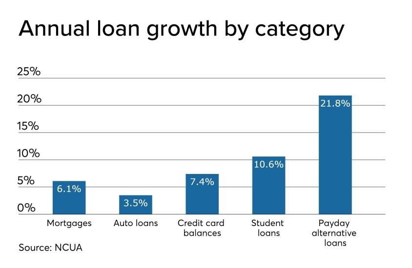 Q3 loan growth - CUJ 120619.jpeg