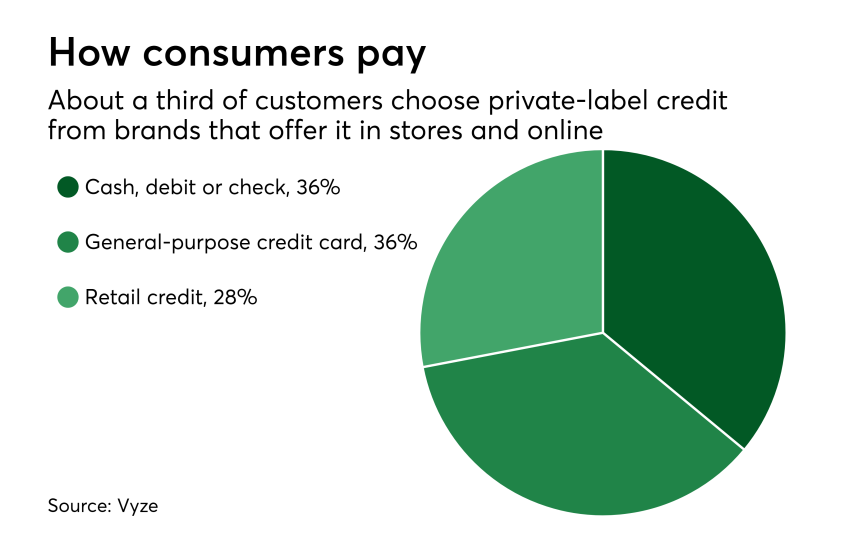 Chart: How consumers pay