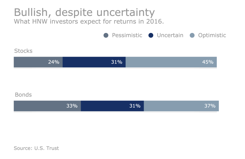 US Trust Study - How HNW clients are investing: Bullish, despite uncertainty