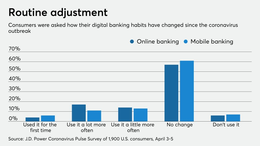 Digital banking is surging during the pandemic. Will it last?