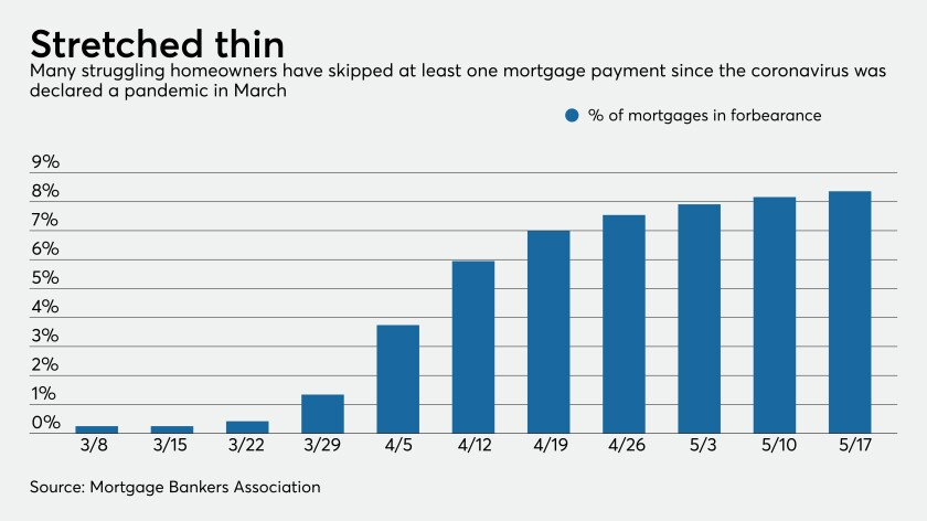 Mortgages in forebearance