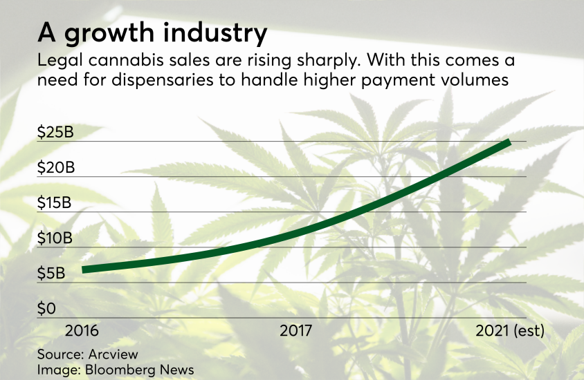 Chart: A growth industry