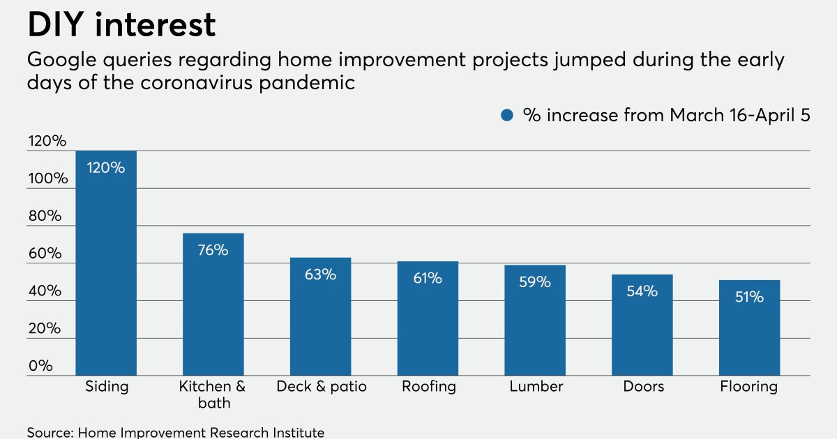 Home Improvement Lending Heating Up During Pandemic American Banker