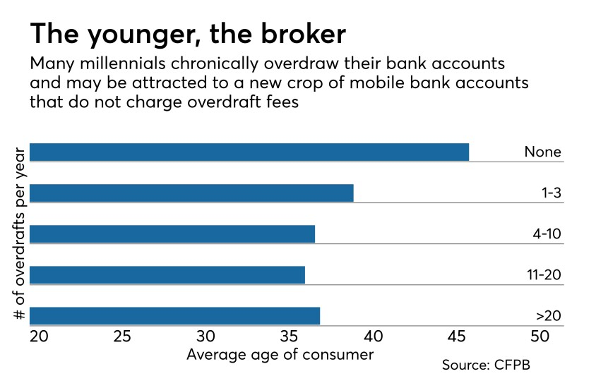 bar chart showing number of overdrafts by average age of customers.