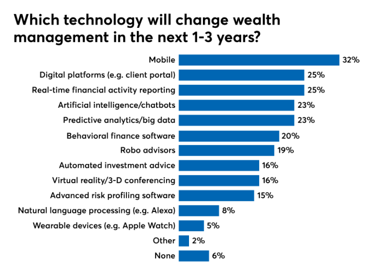 Which-technology-will-change.png