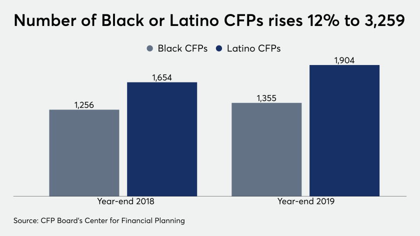 Number of Black or Latino CFPs rises 12% to 3,259
