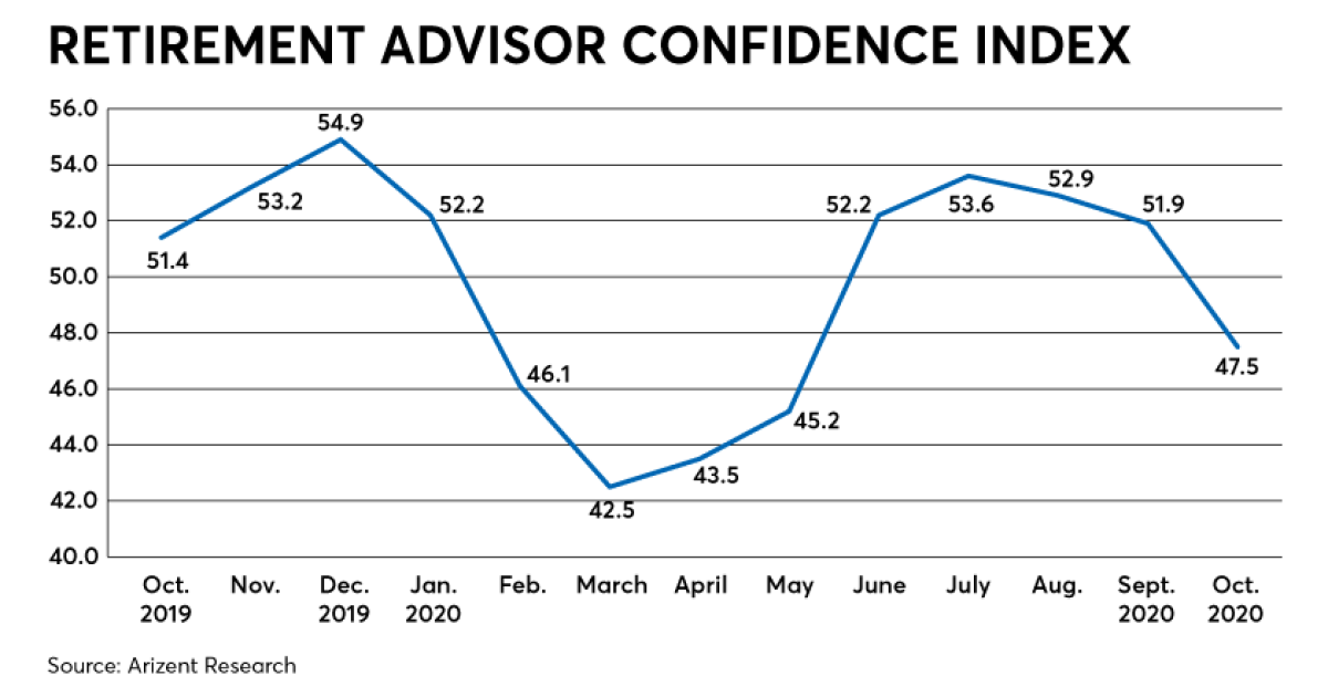 Retirement confidence flags amid election, COVID jitters