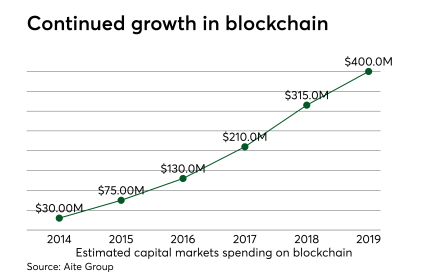 Chart: Continued growth in blockchain