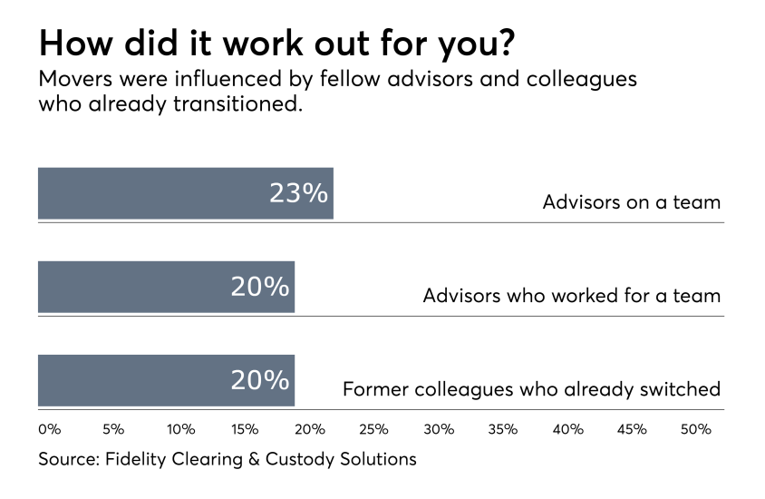 Advisors influenced in move by....png