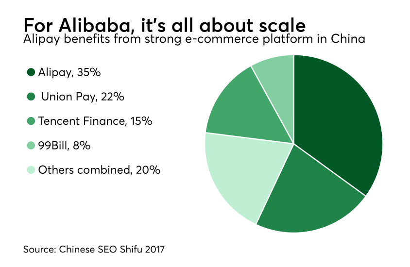 Chart: For Alibaba, it's all about scale