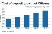 Interest expense on deposits at Citizens Financial