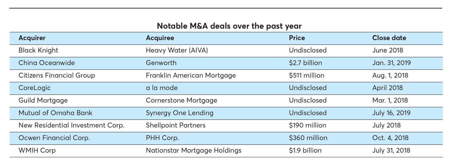 Notable deals