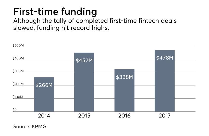 first time financing fintechs