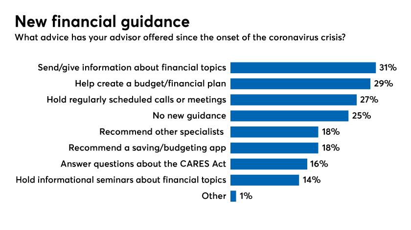 New financial guidance by financial advisors-financial wellness report-financial planning 2020