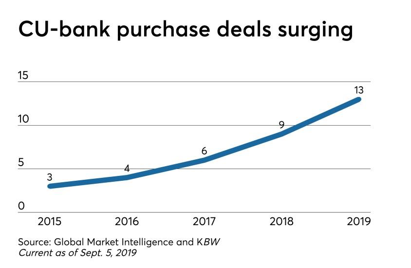 CU-bank purchase deals CUJ 090519 (1).jpeg