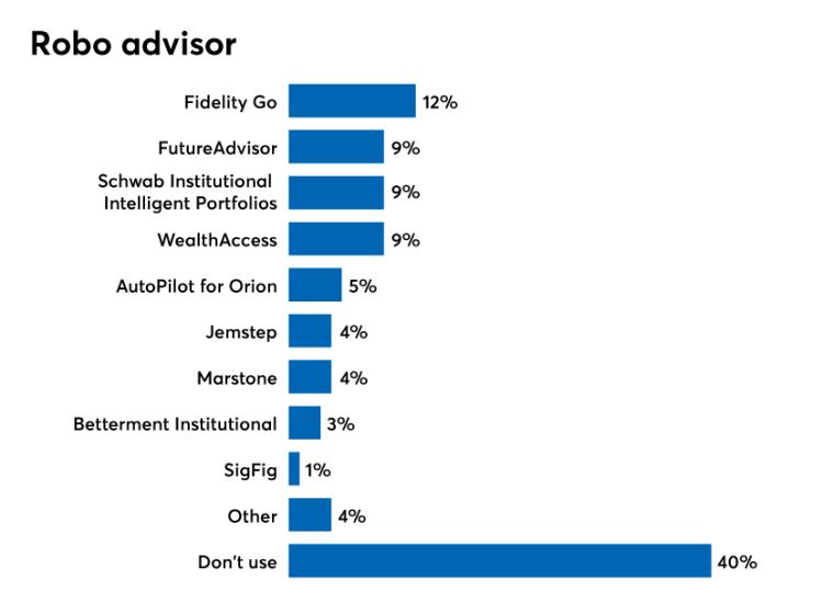 Robo-advisor.png
