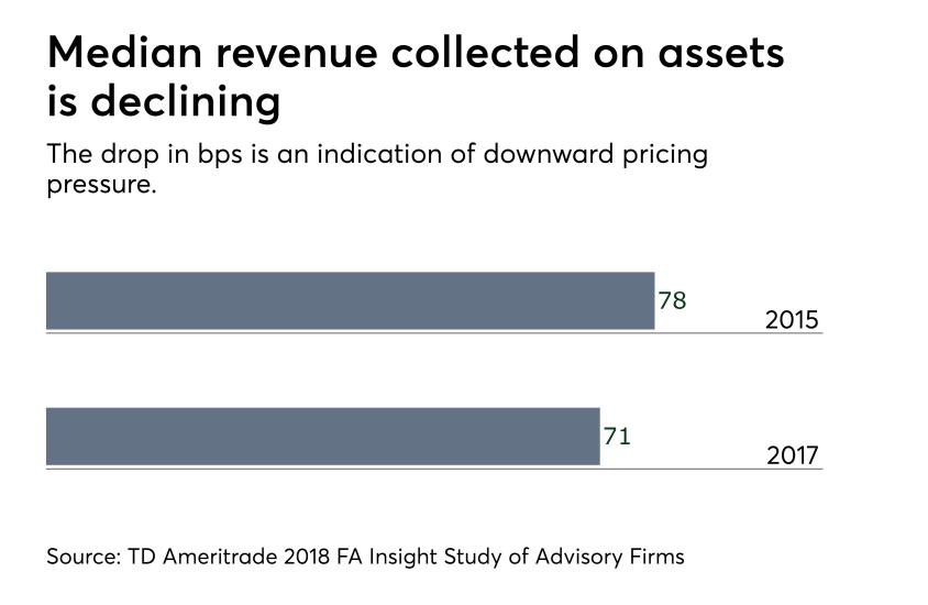Median revenue on assets 0918.png