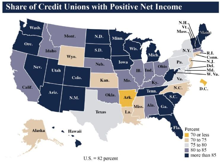 NCUA Share of CUs with positive net income - CUJ 032218.JPG