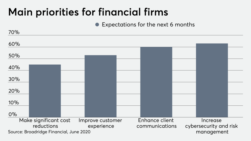 fp_07_13_2020 Broadridge Financial technology priorities survey June 2020.png