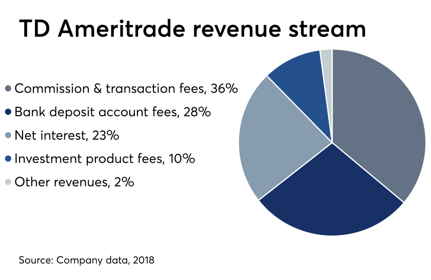 TD Ameritrade Revenue stream April 24 2019