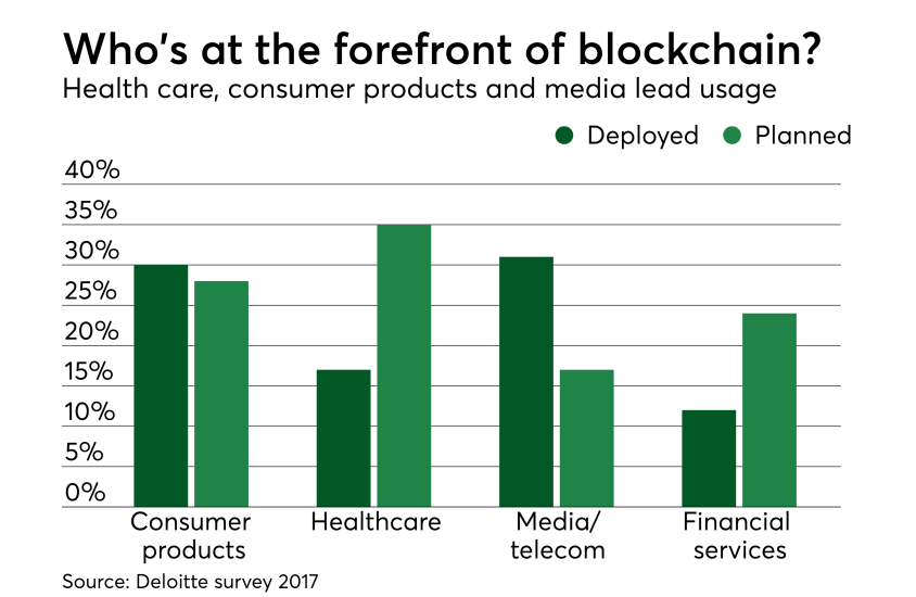 Chart: What's at the forefront of blockchain?