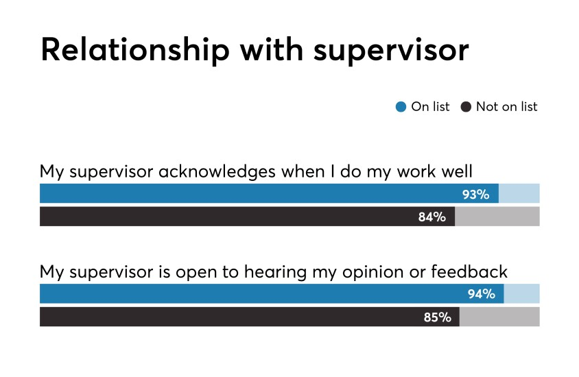 Best Fintechs to Work For 2019 benchmark data relationship with supervisor