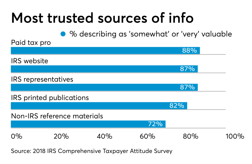 AT-060919-Buttonow - Trusted sources of Tax info Chart