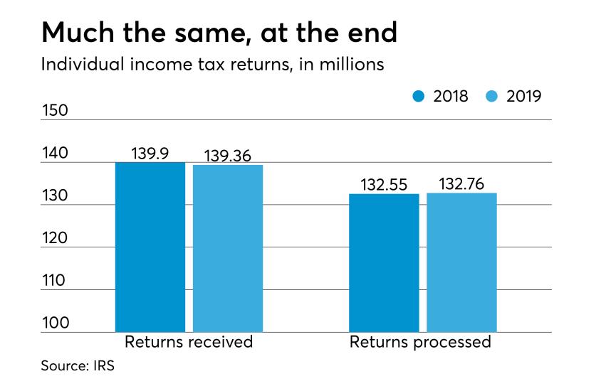 2019 tax season stats - total returns filed