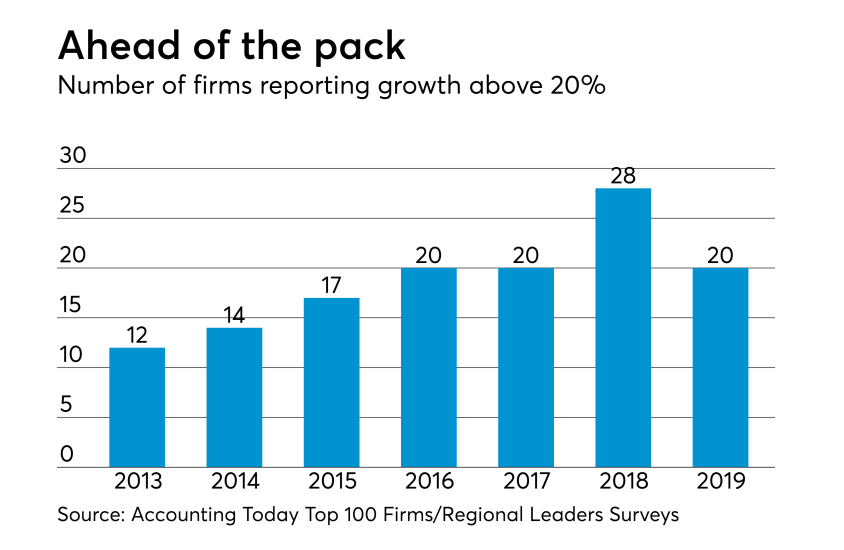 AT-031219-Number of fast growing firms in the Top 100