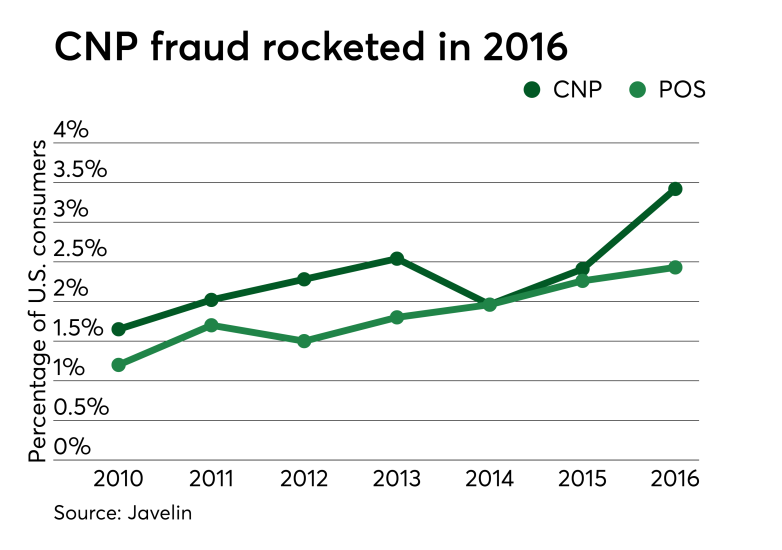 Chart: CNP fraud rocketed in 2016