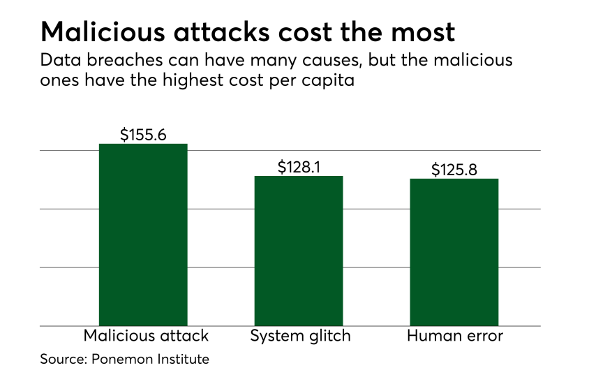 Chart: Malicious attacks cost the most