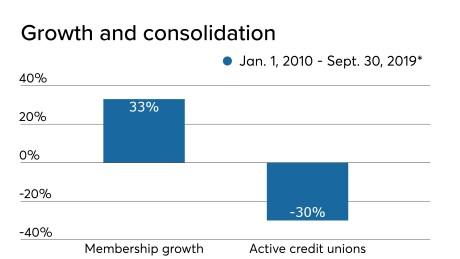 CUJ 123019 - Decade consolidation and growth.jpeg
