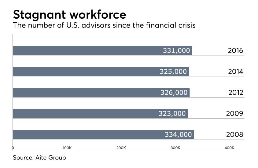 stagnant-advisor-workforce-IAG