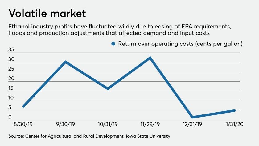 Ethanol producer profits