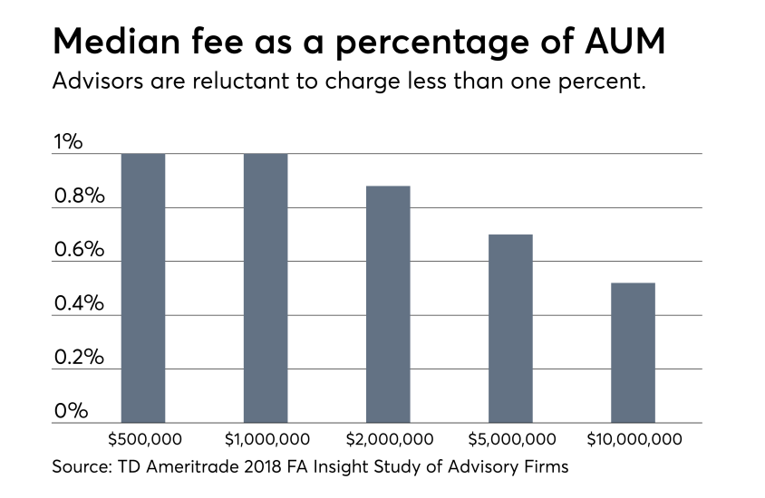 Median fee as percentage of AUM TD Study 0918