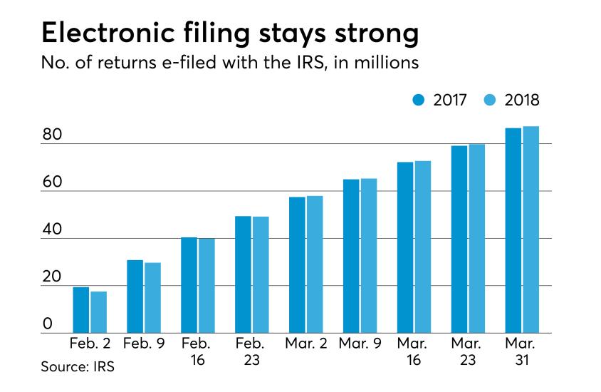 AT-040718-Tax Season So Far - Total efiling