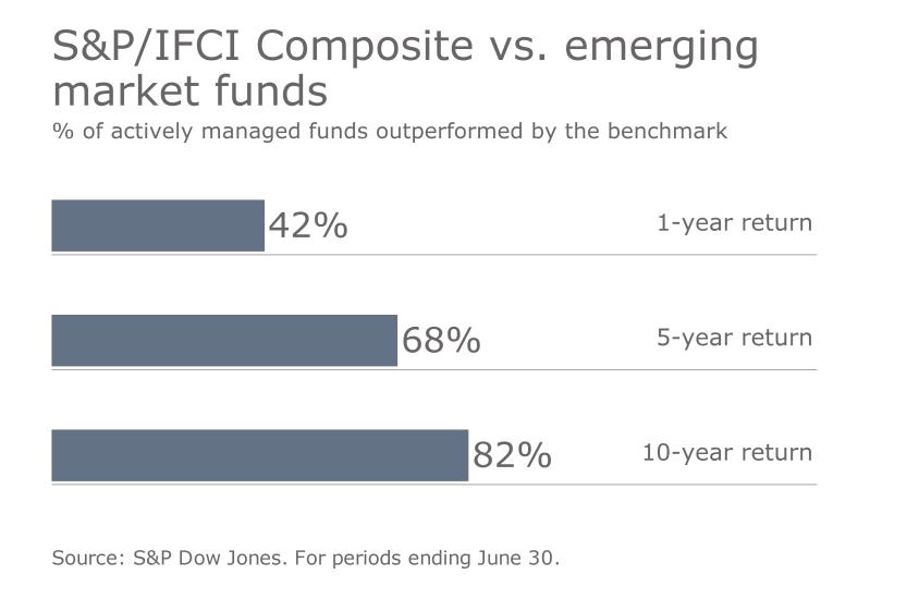 S&P benchmark vs. funds 6