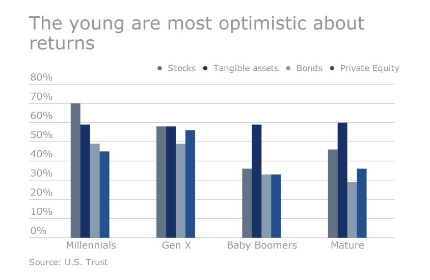 US Trust Study - How HNW clients are investing: The young are more bullish