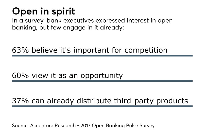 Survey on open banking chart