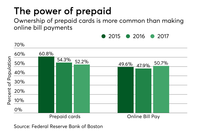 Chart: The power of prepaid