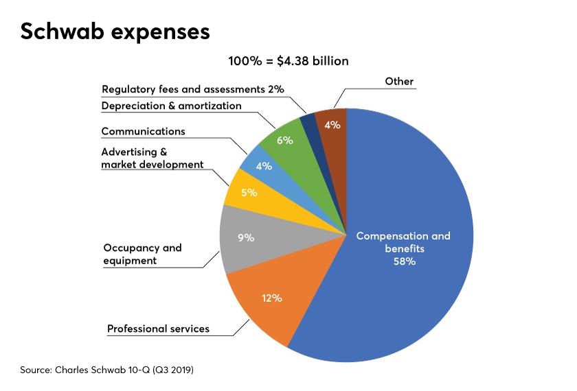 Schwab expenses 10-Q Q3 2019