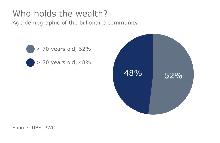 IAG.10172016. billionaire who holds the wealth demographic UHNW wealthy rich