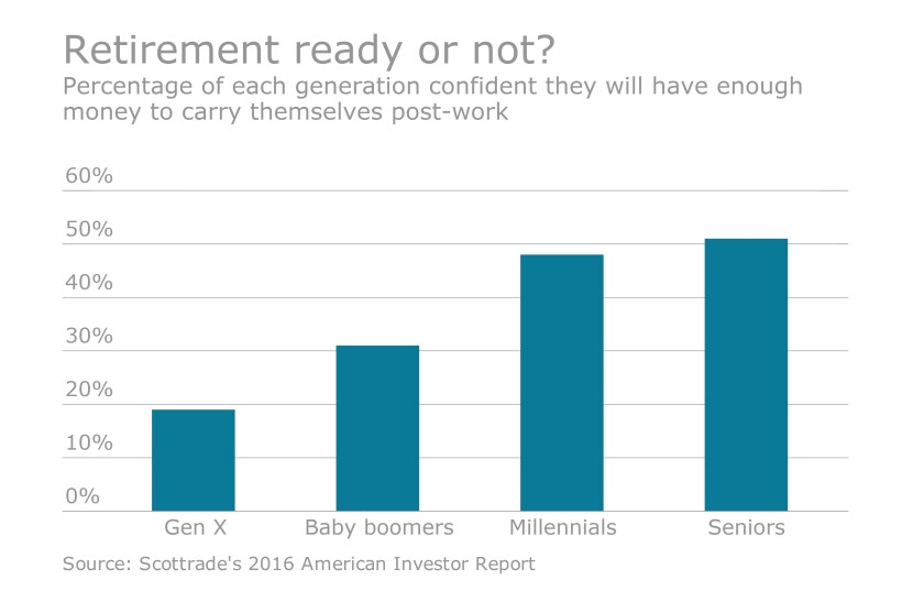 Retirement ready or not graphic