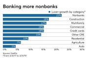 Growth over a two-year period in key categories of bank lending
