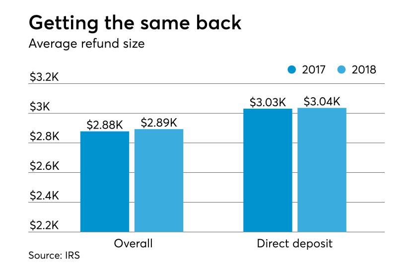 AT-040718-Tax Season So Far - Average refunds