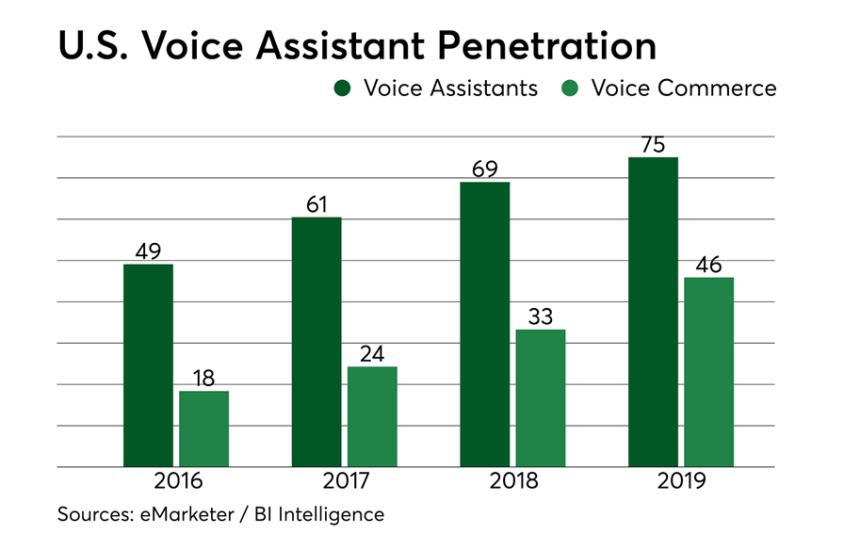 U.S. voice assistant penetration